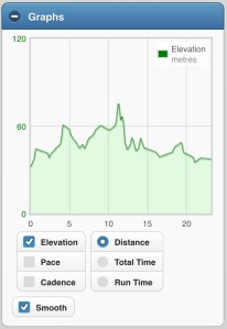 Elevation during my normal run in London. This is 23.14km (these runs vary from 22-24km)
